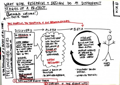 What-users-research-and-design-do-at-different-stages-of-a-project-620x440